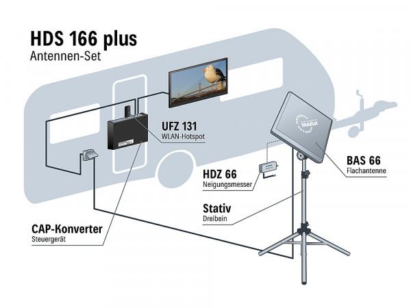 Antennenset HDS166 Plus